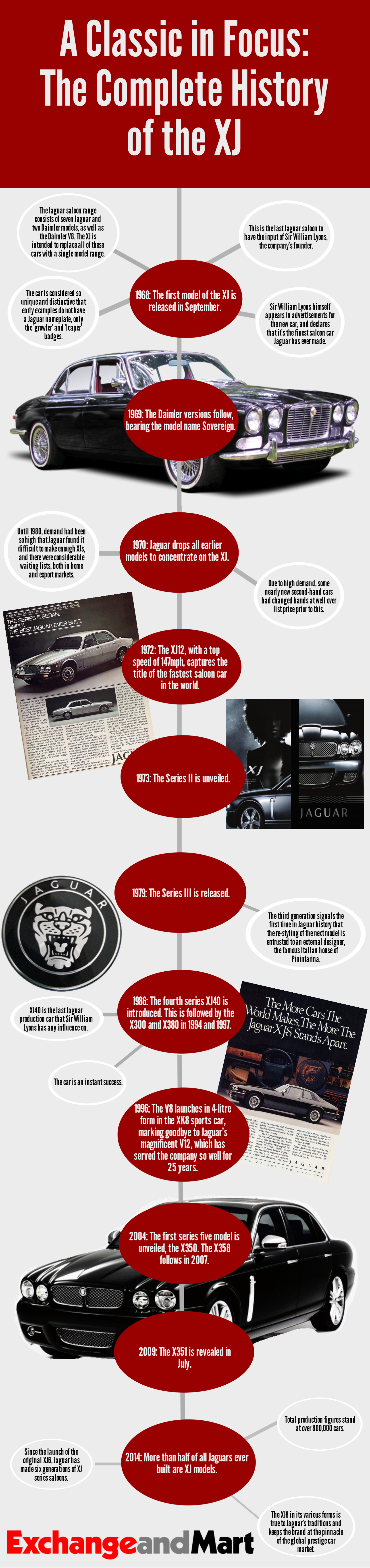 Complete history of the Jaguar XJ